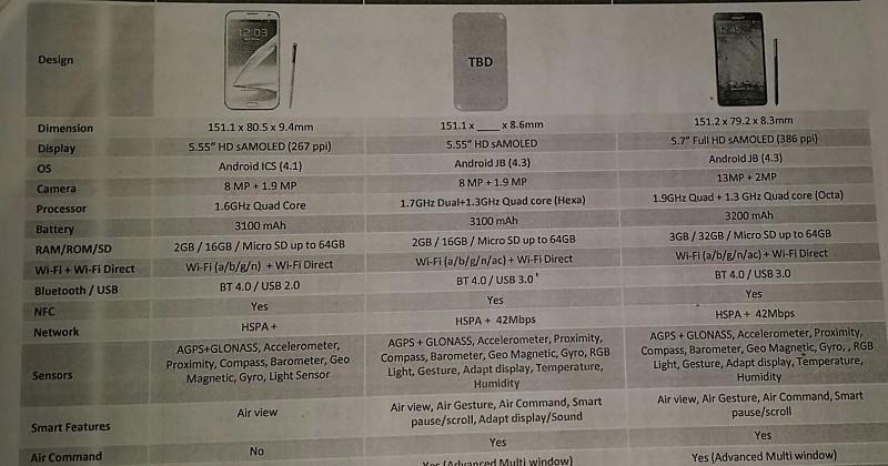 Samsung Galaxy Note 3 Neo smartphone specs leak in full