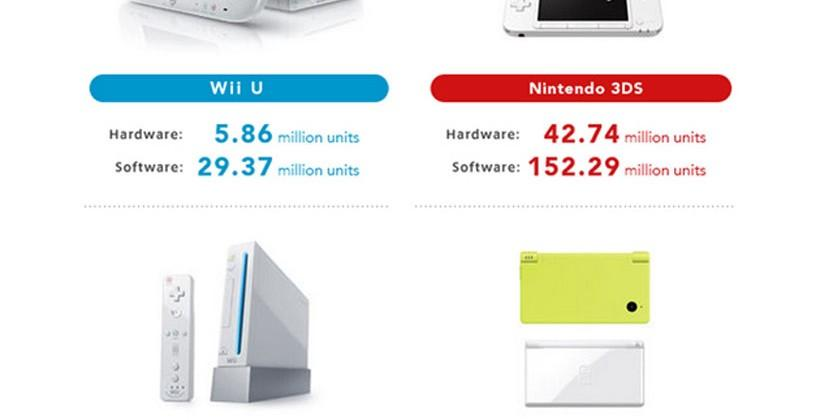 Nintendo Wii U continues to be unable to compete with Xbox One and PlayStation 4