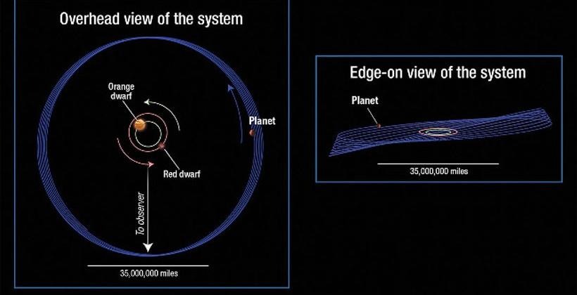 Erratic exoplanet Kepler-413b has a wobbly orbit