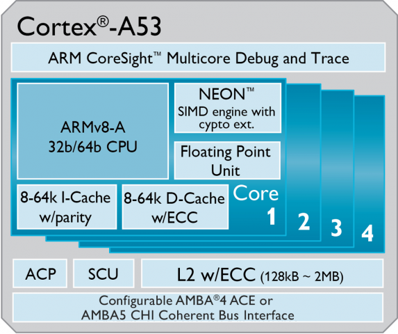 Cortex-A53-large