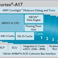 ARM unveils Cortex-A17 processor, Mali-T720 GPU, and enhanced IP suite