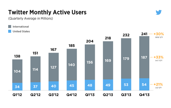 twitter_monthly_active_users
