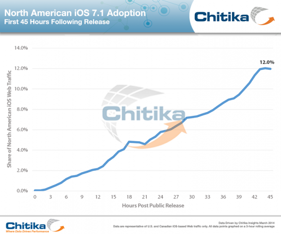 xiOS_7-1_Update_3-12-14_ChitikaInsights_rs.png.pagespeed.ic.K49GzNZRT9