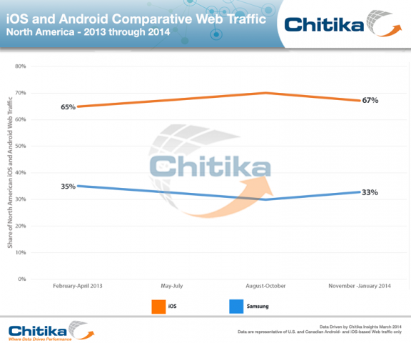 xiOS_Android_Over_Time-Chitika_Insights.png.pagespeed.ic.Rz3GtUIVWu