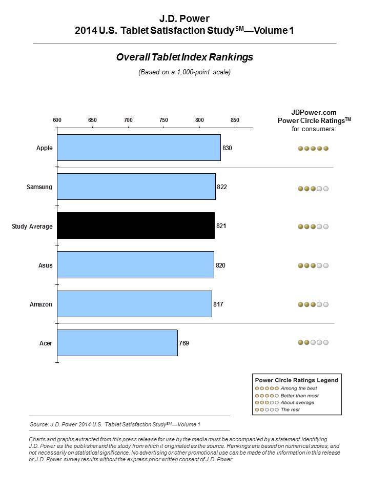 jspower-tablet-satisfaction-2014