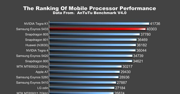 Galaxy Note 4 Exynos beats Qualcomm Snapdragon 805