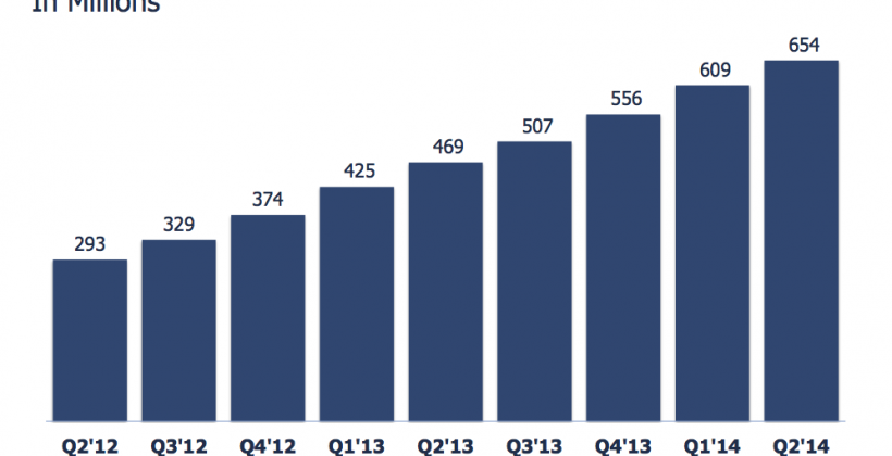 Facebook earnings confirm going mobile was right