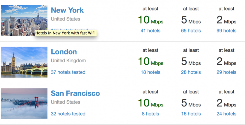 New website ranks hotel WiFi so you can stream in peace