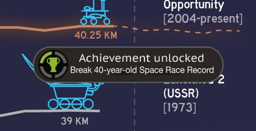Achievement Unlocked: Mars rover sets off-world driving record