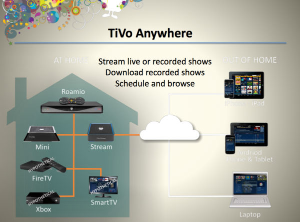 tivo-anywhere
