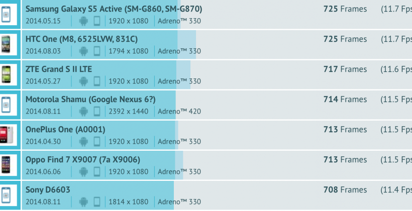 Motorola 'Shamu', which may be the Nexus 6, benchmarked