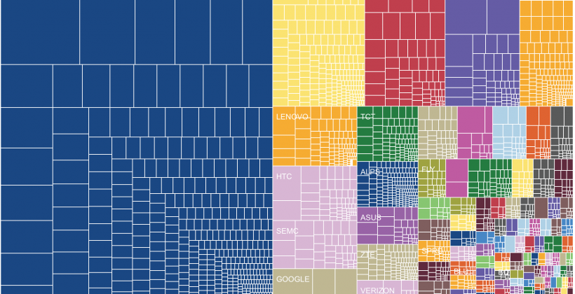 Android fragmentation charted: 18,796 different devices in use