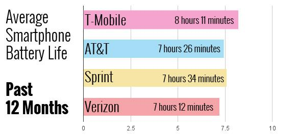 Want better battery life? T-Mobile is your carrier of choice