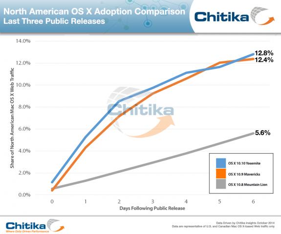 ChitikaInsights-Yosemite_Adoption_Comparison