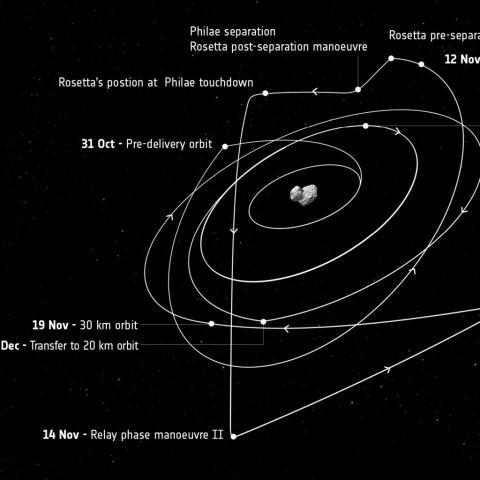 Rosetta_s_trajectory_October_December-1024x1024