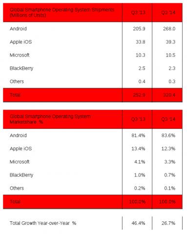 strategy-analytics-4q2014-1