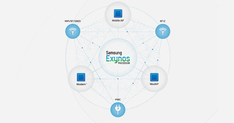 Samsung's next Exynos chip to have Cat. 10 LTE support