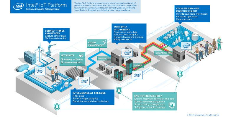 Intel unveils its IoT platform for businesses everywhere