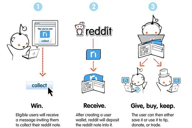 Reddit Notes: users getting 10% equity with kinda-sorta currency