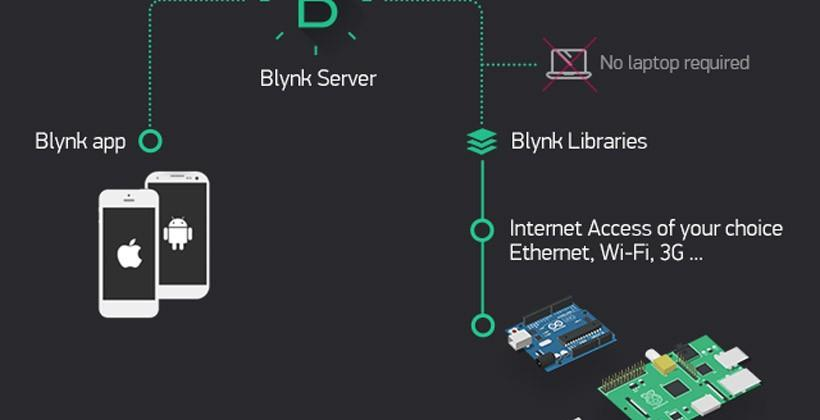 Blynk builds apps for any Arduino project