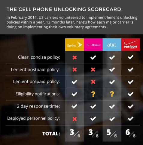 unlocking-scorecard
