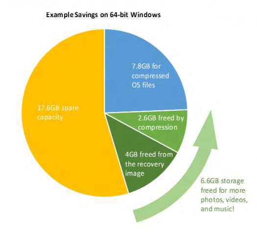 windows-10-savings