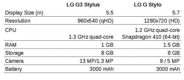 lg-g3-stylus-g-stylo