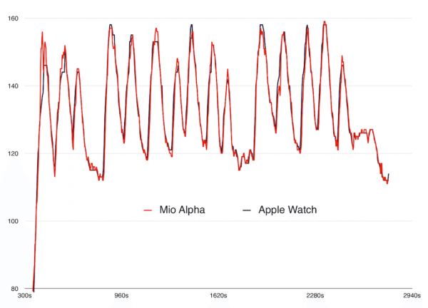 Apple Watch heart rate monitoring is near (EKG) perfection - SlashGear