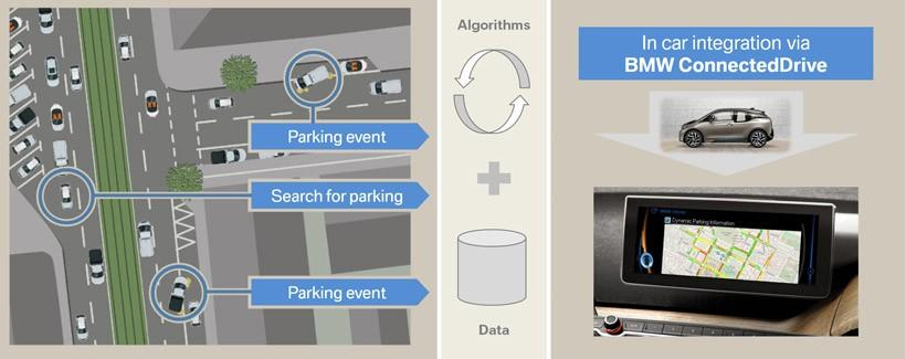 BMW ConnectedDrive Dynamic Parking Prediction helps you find a parking spot