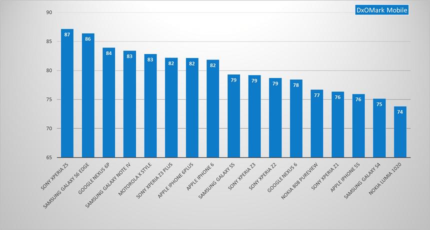 Nexus-6P-ranking