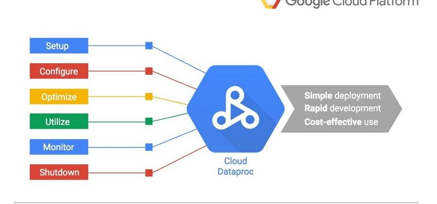 Google Cloud Dataproc makes Spark and Hadoop manageable by anyone