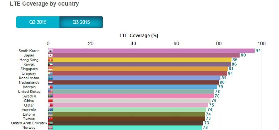 State of LTE varies greatly around the world says OpenSignal