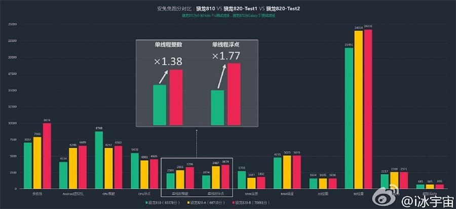 Galaxy S7 Snapdragon 820 benchmarks show marked performance improvement