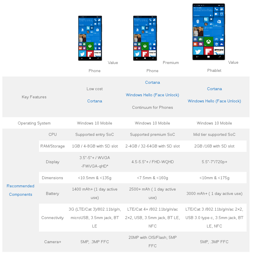 win10-phones