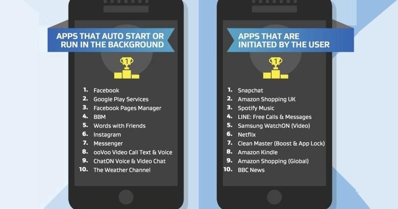 AVG reveals Top 10 performance-killing Android apps