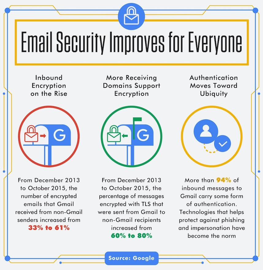 Gmail to begin warning users of unencrypted emails
