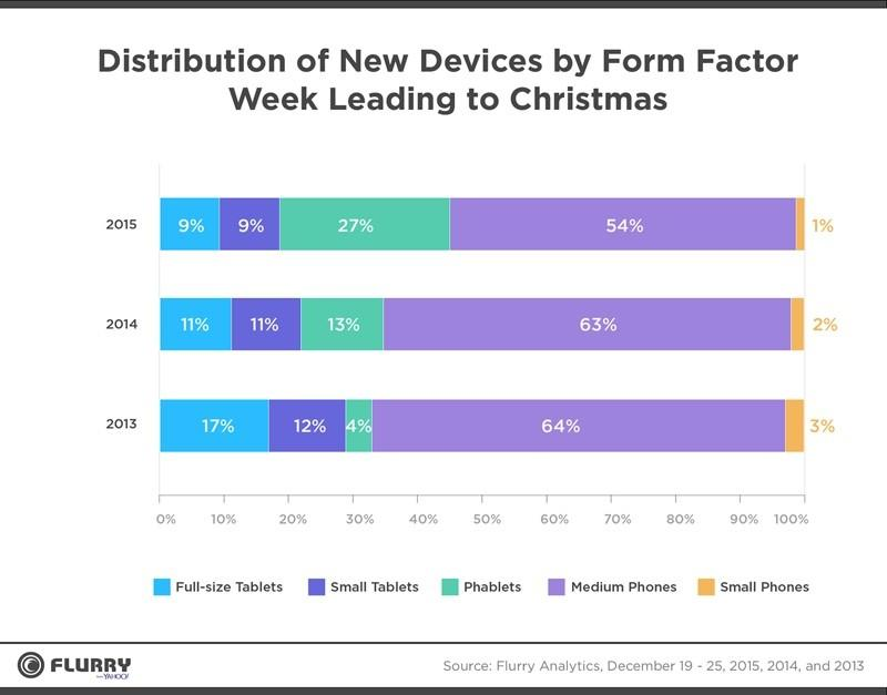 Apple devices made up 49% of Christmas activations