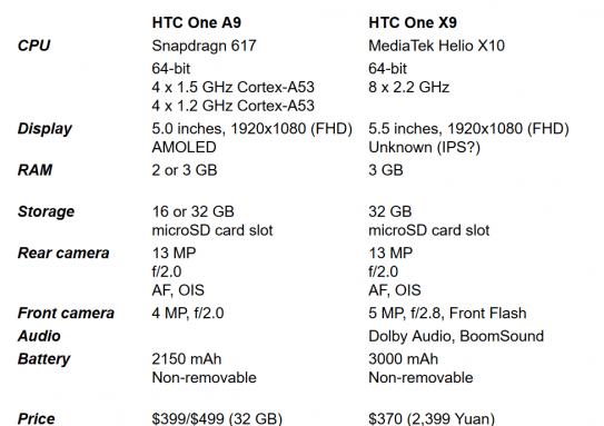 htc-one-x9-a9
