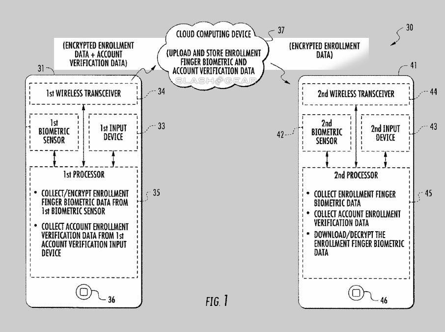 Apple patents fingerprint uploads and cloud storage - SlashGear