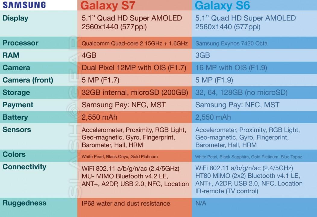 galaxys7_vs_galaxys6