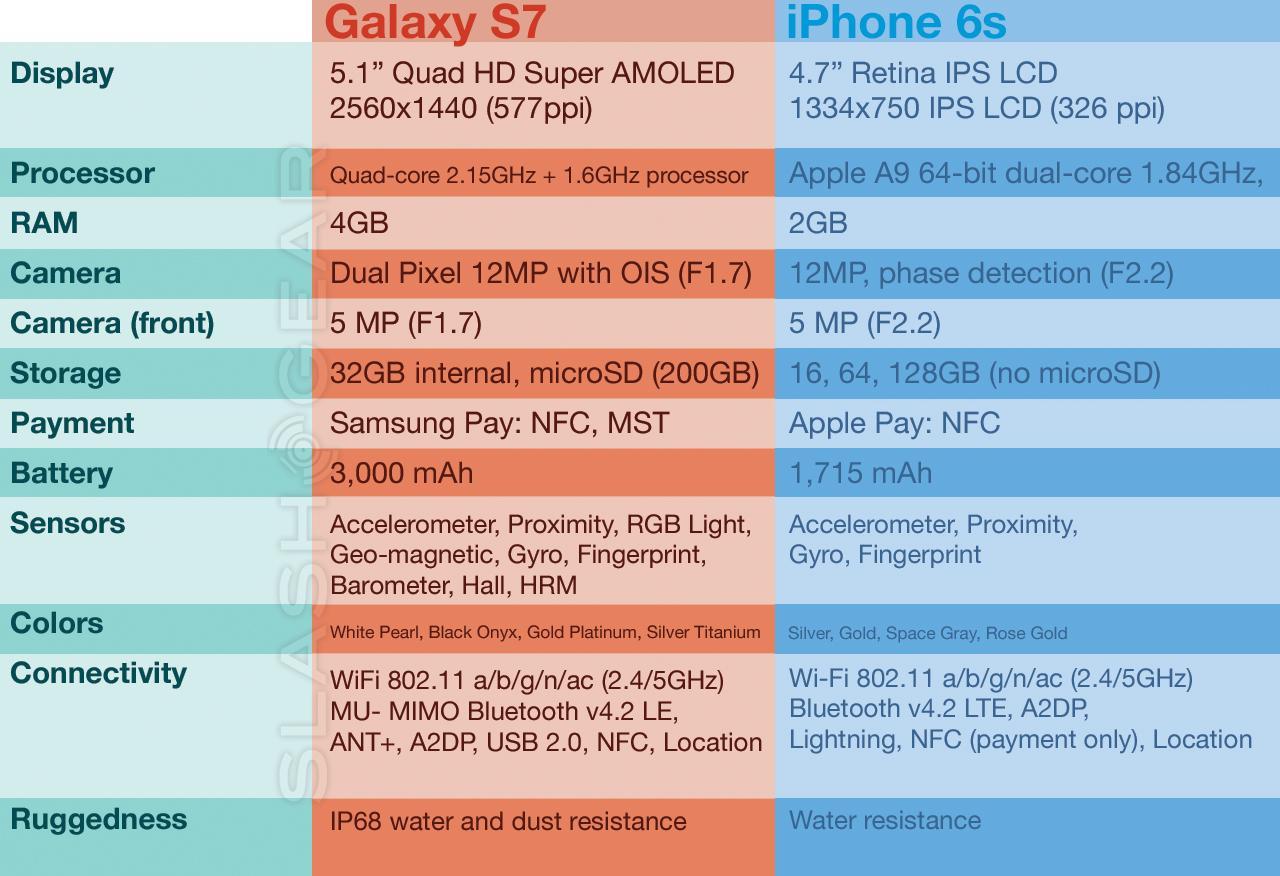 galaxys7vsiphone6s-122