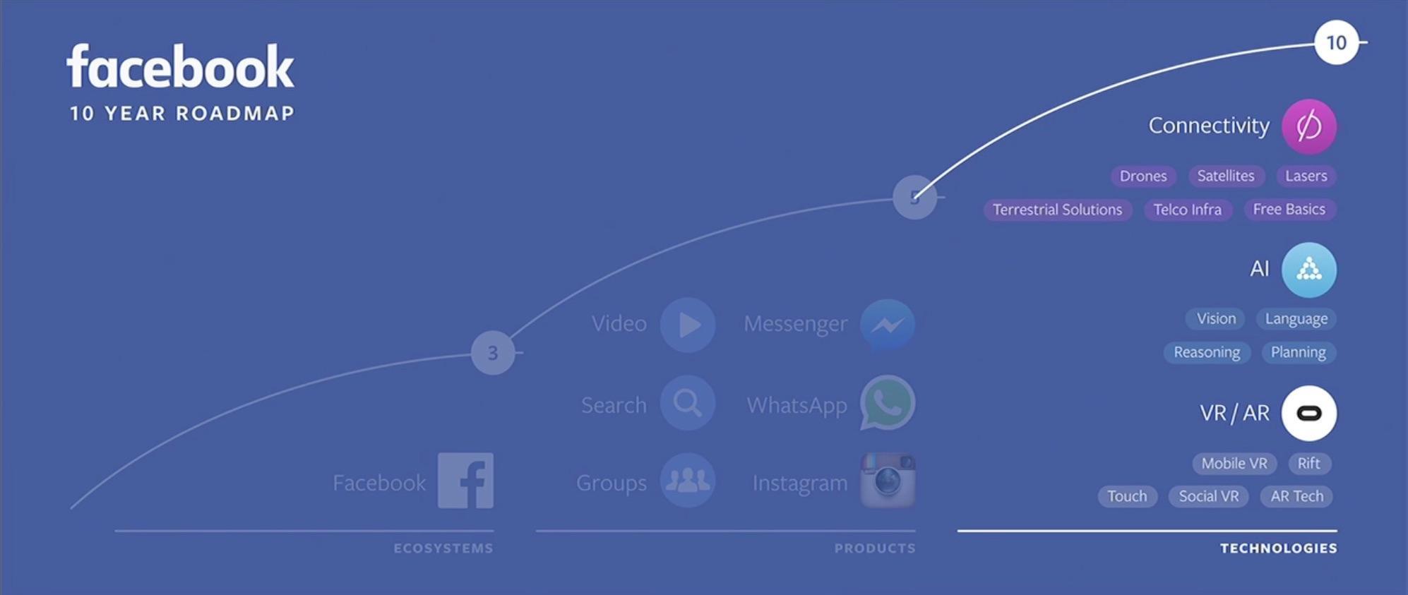 facebook-10-year-roadmap-2016