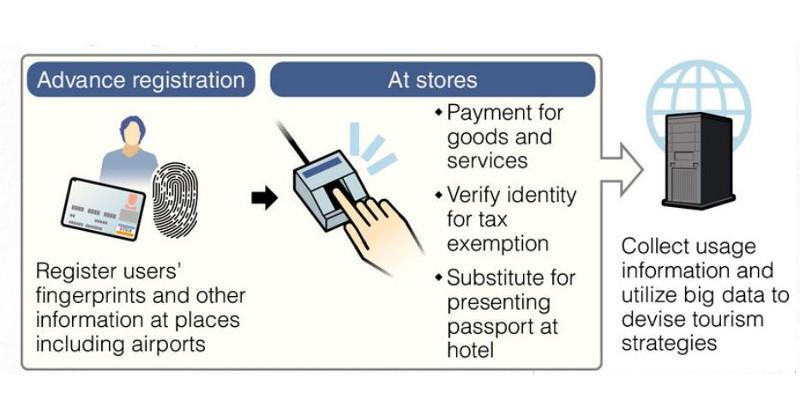 Japan looks to fingerprint payment system for tourists