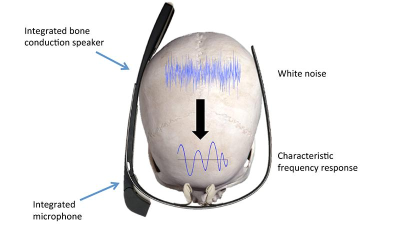 Your password could soon be a sound from your skull