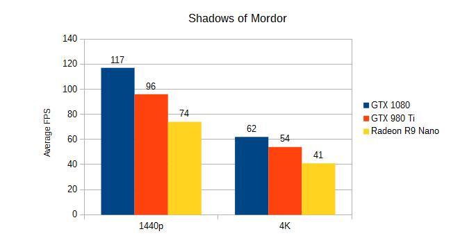 Shadows of Mordor