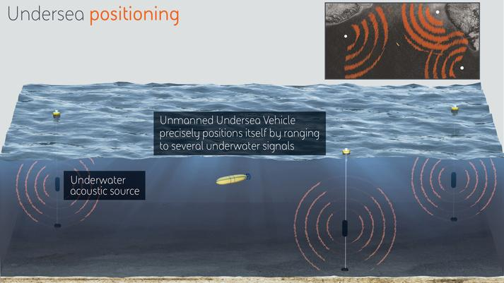 DARPA awards contract for underwater positioning system