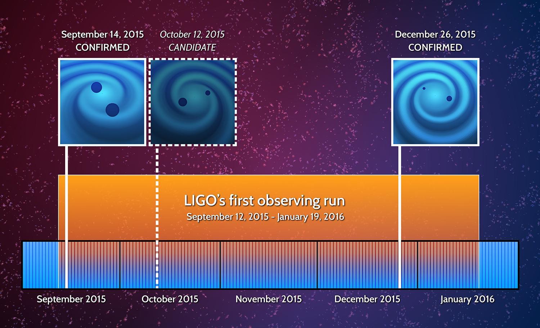 LIGO-Events-Timeline