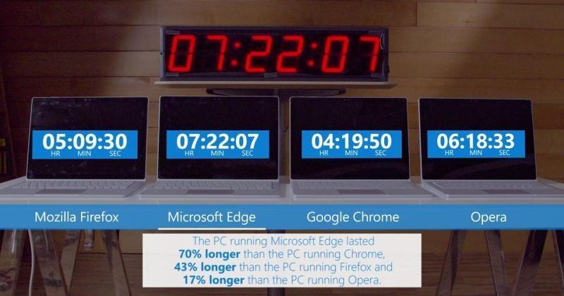 Browser power test shows Microsoft Edge only marginally better
