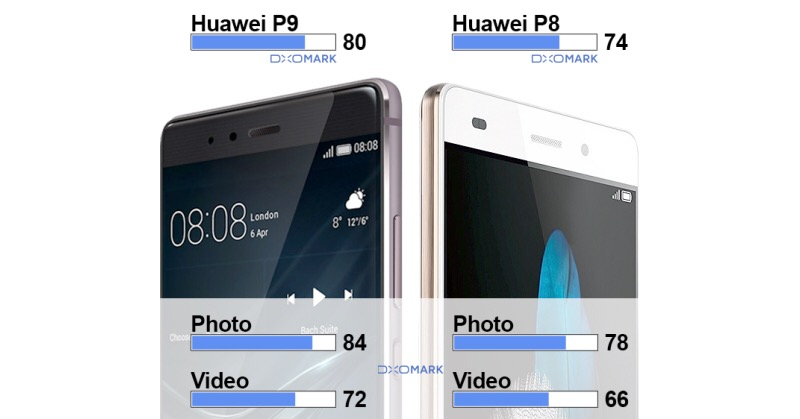 DxOMark shows how the Huawei P9 stepped up its camera game