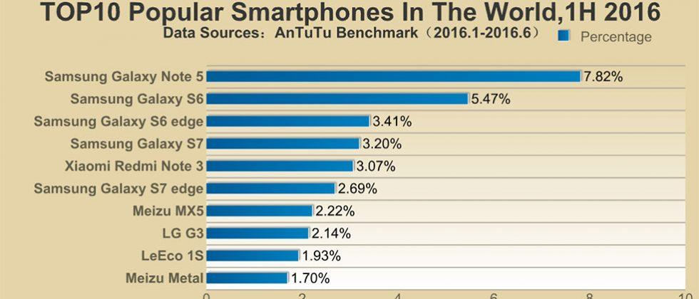 Galaxy Note 5 is most popular Android smartphone in the world says AnTuTu